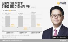 이마트 첫 외부 출신 대표서 '정용진의 남자' 낙점된 강희석
