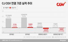 사업 대폭 줄이는 CGV…韓 영화업계 '줄도산' 우려