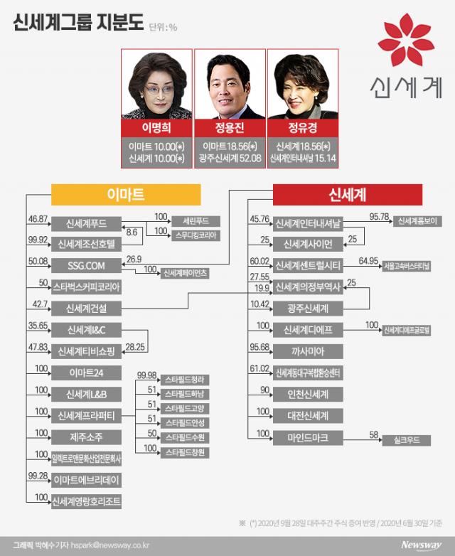 '계열분리' 정용진·유경 남매 각자 경영