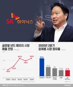 SK하이닉스, 인텔 낸드 품고 매출 2위로…최태원, 삼성 추격 의지 담겼다