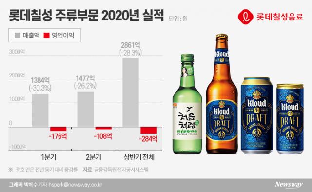 롯데칠성, '맥주1+1' 행사 주류법 위반