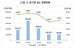 예탁원, 3Q ELS 미상환 발행잔액 72조원… 2Q보다 6.8%↓