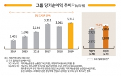 '어닝 서프라이즈' KB금융, 3분기 순이익 1조1666억원 시현