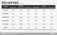 '땡큐 동학개미'…증권 3분기 호실적, 4분기는 '글쎄'