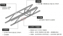 코오롱글로벌, 사변형 격자지보재 기술 건설신기술 지정