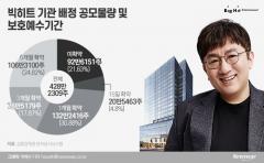 빅히트, 내달 초까지 150만주 더 풀린다…'보호예수만료' 만 기다리는 기관들