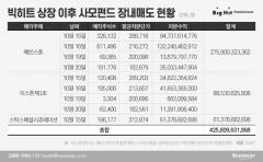 빅히트 상장 후 4258억원 던진 사모펀드…차익실현은 숙명?