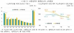월 500만원 vs 100만원…보험설계사 소득 양극화 심화