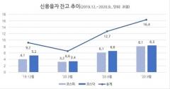 신용융자잔고 연중 최고… 16조4000억원 육박