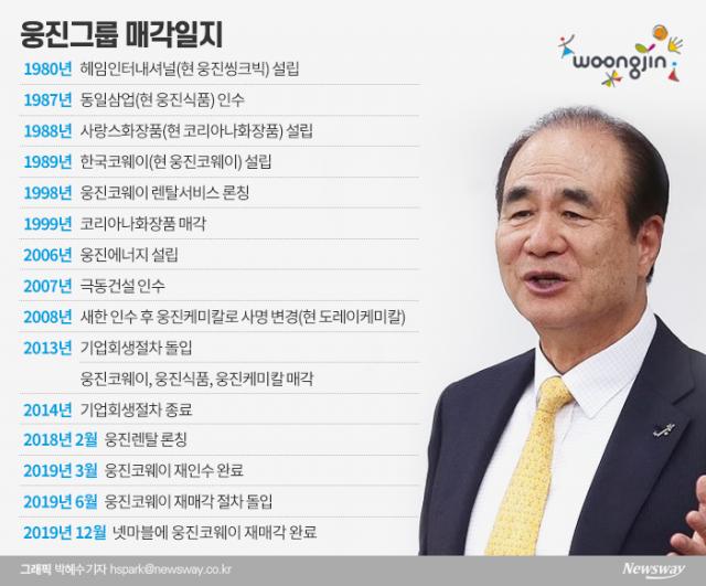 윤석금 무리한 사업 확장 되레 '독'