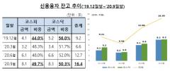 20대 빚투 증가율 역대 최고치…순증 1위는 씨젠