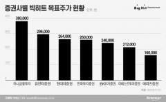 [빅히트 쇼크]최고 38만·최저 16만, 증권사 목표가도 문제