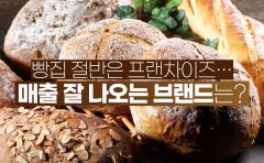빵집 절반은 프랜차이즈…매출 잘 나오는 브랜드는?