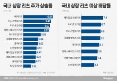 연 7% 배당매력 부각…외면받던 리츠 다시 '꿈틀'