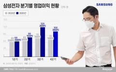 화웨이·스마트폰 효과 본 삼성전자, 4분기 이익 축소 불가피