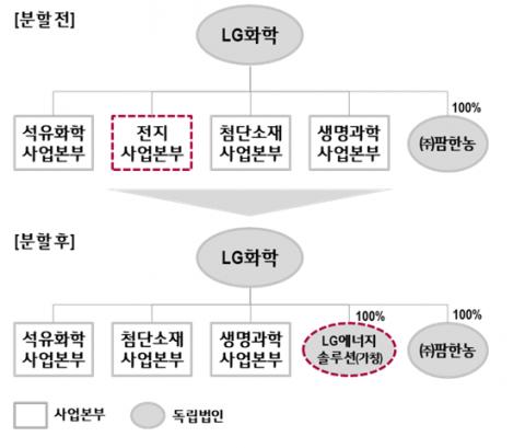 물적분할 승인 LG화학 배터리…분사 및 상장 계획은?