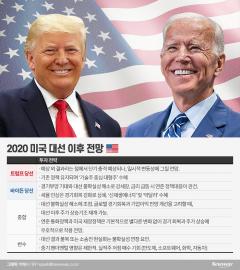 美 대선 D-1…트럼프 재선시 기술주, 바이든은 친환경