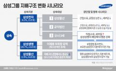 [이재용 뉴삼성②]'삼성생명법' 지배구조 개편 키···물산·전자 활용법 찾기