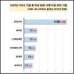 삼성전자 女임원 55명 최다…네이버·CJ제일제당·아모레 순