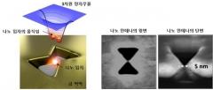 한국산업기술대 김창규 교수, 나노입자 움직임 조절 방법에 관한 연구논문 게재