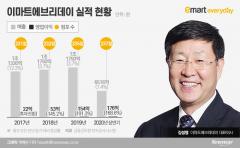 6년만에 대표 교체한 이마트에브리데이···김성영號 과제는