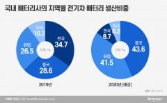 전기차 배터리 호재…국내 빅3 가파른 성장 예상