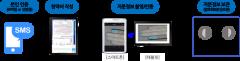 생보사 '빅3', 디지털 보험영업 경쟁 본격화
