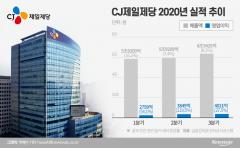 """CJ제일제당, 3분기 영업익 47.5% '쑥'…""""체질개선 성과"""""""