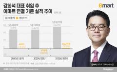 '코로나 특수' 이마트 지난해 실적 폭증…매출 15조 돌파