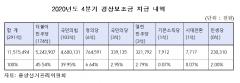 선관위, 4분기 정당보조금 115억 지급…민주당 52억·국민의힘 46억