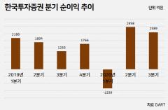 한국투자증권, 3분기 순이익 2589억원…위탁매매·IB 효과