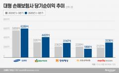 손보사 '빅5', 3분기 순익 증가…코로나19 반사효과(종합)