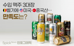 수입 맥주 3대장 벨기에·미국·중국산…만족도는?