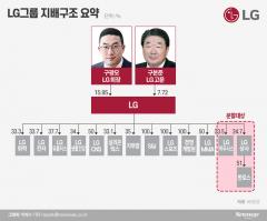 '베테랑 경영인' 계열분리 후 내부거래 축소 과제