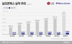 LG 반도체 자존심 실리콘웍스, 올해 최대 매출 올린다