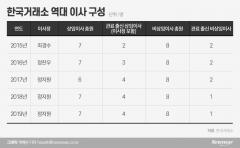 관피아 일색 거래소… 관료출신 상임이사 2017년 이후 두 배 폭증