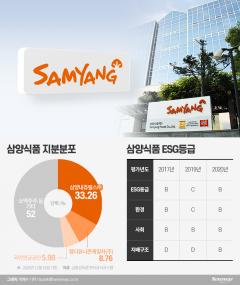 '국민연금' 행보 주목되는 삼양식품… '경영 간섭' 나설 듯