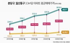 文정부 이후 분당-일산 아파트 격차 2배이상 확대
