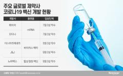 화이자·모더나·아스트라제네카?…정부가 도입할 코로나19 백신은 무엇?