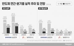 삼성·SK하이닉스, 전분기比 부진…내년 업황 개선 주목