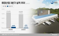'수익성 확보' 시급한 애경…물류센터로 '온라인 경쟁력' 승기 잡을까