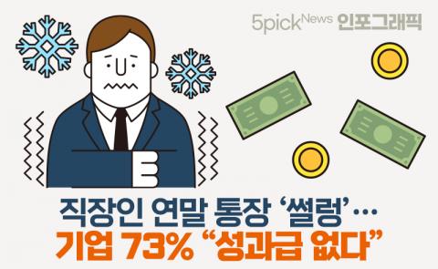 """직장인 연말 통장 '썰렁'···기업 73% """"성과급 없다"""""""