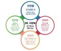 SK건설, 업계 최초 '인공지능 스마트홈' 기술 특허