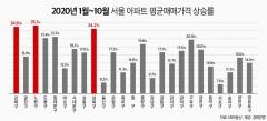 올해 노원구 아파트값 25% 껑충…강북·성북도 24%↑
