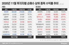 11월 외인·개미 뭘 담았나…수익률 1위는 '이 종목'