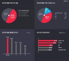 머스트잇, 온라인 채널 통한 '명품' 구매 확산