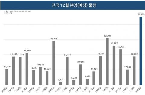 12월 전국 7만6000여 가구 분양…역대 최대 규모