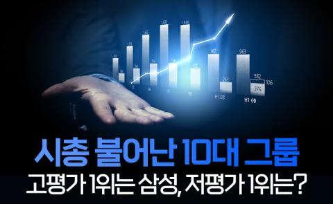 시총 불어난 10대 그룹···고평가 1위는 삼성, 저평가 1위는?