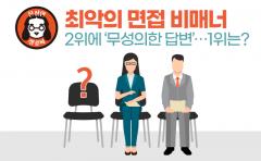 최악의 면접 비매너 2위에 '무성의한 답변'…1위는?