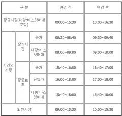 12월 3일 수능일, 외환·증권시장 1시간 늦은 오전 10시 개장